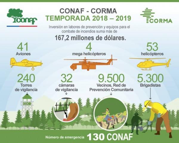 recursos conaf-corma 2019